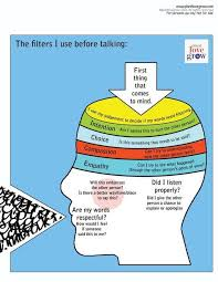 best 25 communication skills ideas on pinterest effective