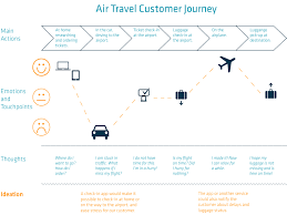 Customer Journey Mapping Customer Journey Map For Air Travel Source Mycustomer Com