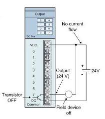 programmable logic controller plc wiki odesie by tech transfer
