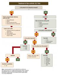managing in active or well controlled systemic lupus