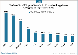 top 10 kitchen appliance brands 18 charts of top brands on taobao tmall in sep 2014 china