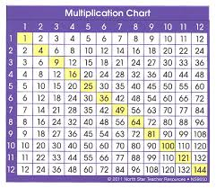 multiplication chart study buddy stickers multiplication chart
