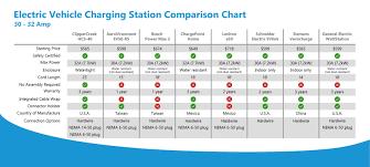 Tesla Charging Station Map 32a Level 2 Evse Hcs 40 Clippercreek