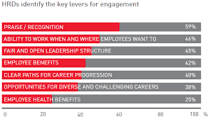 employees and hr agree recognition most important for engagement