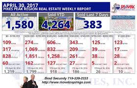 Colorado Springs Patio Homes by Colorado Springs Real Estate Market 4 30 2017 Teamsecundy Re Max