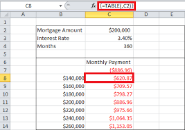 one way data table excel one and two ways variables sensitivity analysis in excel