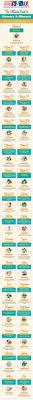 best 25 vitamins and minerals ideas on pinterest vitamins
