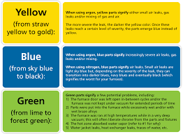 Color Meanings Chart by The Color Green Means Green Meaning Green Color Psychology
