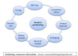 product positioning and the marketing mix