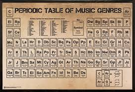 Br On Periodic Table Frame Usa U0027periodic Table Of Music Poster U0027 Framed Textual Art