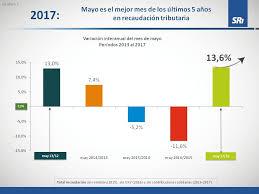 lista blanca sri ecuador mayo de 2017 fue el de mejor recaudación tributaria de los últimos