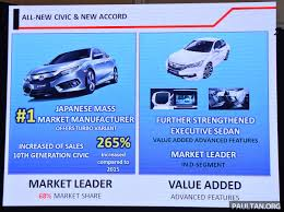 honda civic dominant sales up by 265 from 2015 accord market