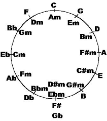 sultan of swing chords the circle of fifths what is it for plus exle analysis of