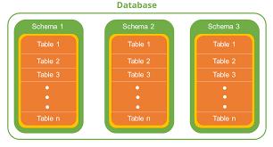 hr schema tables data db2 schemas