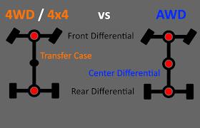 lexus 450h awd vs fwd 4x4 awd 4wd u2013 how do they work dobbs tire u0026 auto centers