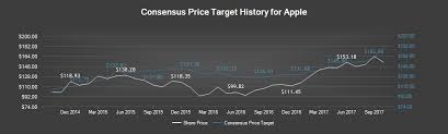 galaxy note 5 target black friday apple nasdaq aapl stock price news u0026 analysis marketbeat