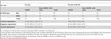 comparison of testing methods for the detection of braf v600e