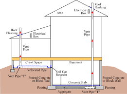 radon passive system design and activation