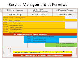 Fermilab Help Desk Iso 20k Word From The Front Lines Ppt Download