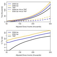irs lease inclusion table 2016 alternative minimum tax wikipedia
