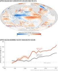 2015 state of the climate ocean heat storage noaa climate gov
