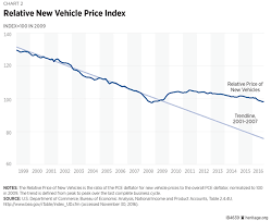 price of 2015 regulation continues to increase car prices the heritage foundation