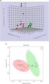 identification of metabolic markers in coronary artery disease