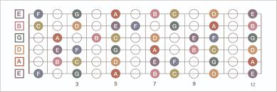 guitar stuff here u0027s a fretboard diagram to help you remember note