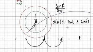 video 2069 4 curtate cycloid parametric equations youtube