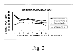 patent us8721807 hypereutectoid head hardened steel rail
