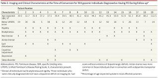 conversion to parkinson disease in the pars prodromal cohort