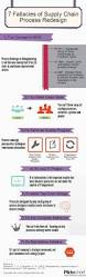 best 20 supply chain process ideas on pinterest supply