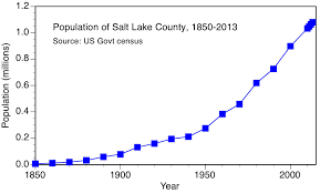 Utah Trax Map by Pm2 5 In Salt Lake Valley
