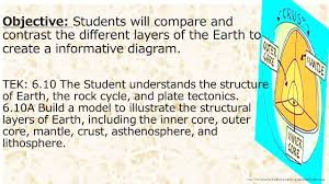 layers of the earth diagram project ppt video online download