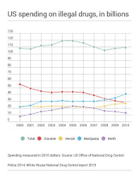 how much americans spend on drugs and where it goes business insider