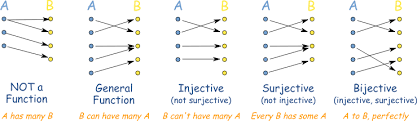 injective surjective and bijective
