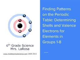 periodic table 6th grade patterns of the periodic table finding shells and valence electrons