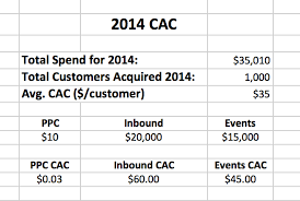 customer acquisition cost the one metric that can determine your