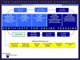 5 hr class online faculty development as performance towards a competency bas
