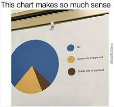 Meme Generator Pie Chart - pie chart memes best collection of funny pie chart pictures