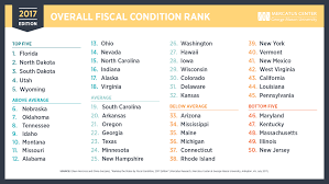state fiscal rankings mercatus center