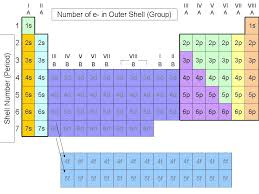 What S The Periodic Table The Periodic Table Grouping Elements By Atomic Structure Cool