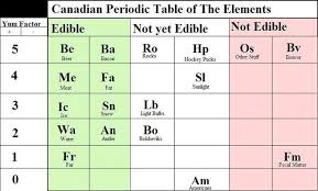 5th Element Periodic Table Periodic Table Parodies Know Your Meme