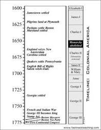 sol010301 gif 111243 bytes history pinterest 13 colonies