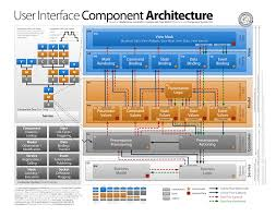 architecture new business system architecture home interior
