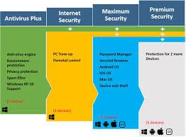 best internet security software 2017 more than an antivirus