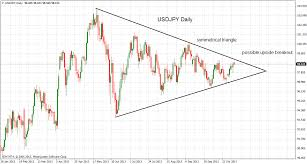 pattern of analysis technical analysis usdjpy nearing triangle apex