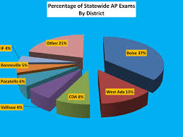 advanced placement boise district