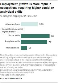 Resume For Work Study Jobs by The State Of American Jobs Pew Research Center