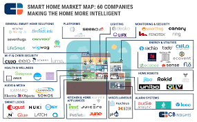 smart home solutions smart home market map cb insights research